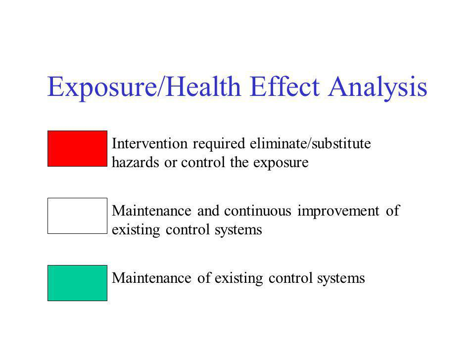 Exposure/Health Effect Analysis Intervention required eliminate/substitute hazards or control the exposure Maintenance and continuous improvement of e