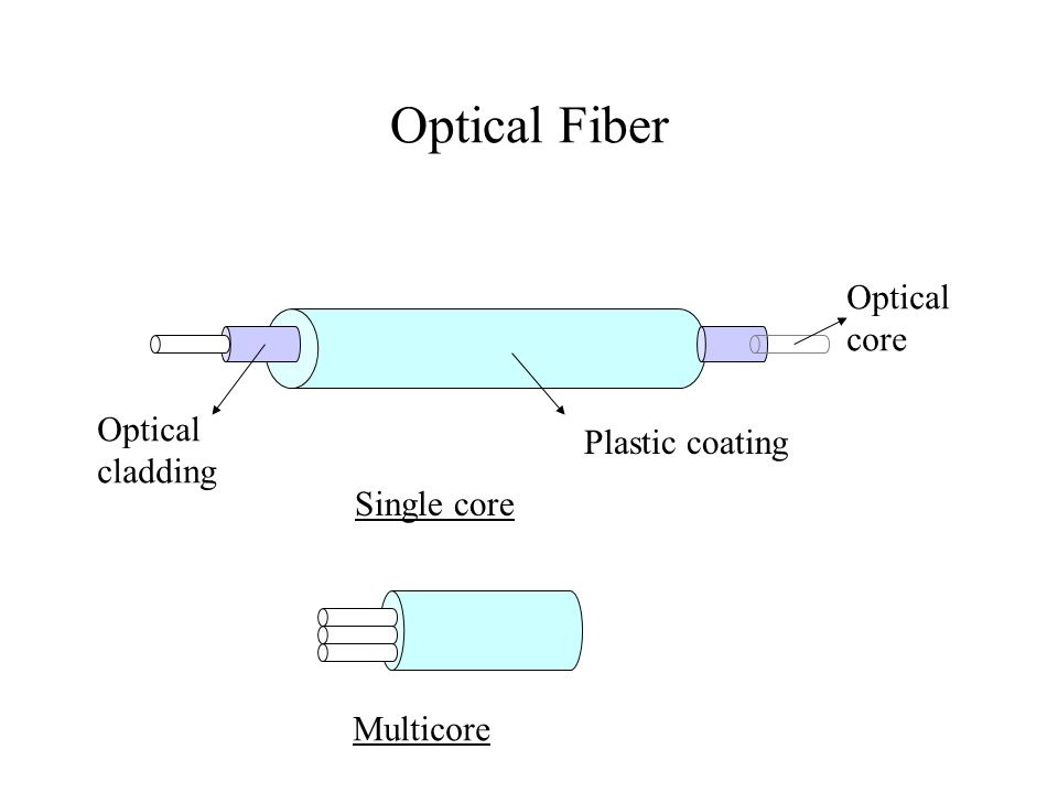 Optical Fiber Optical fiber consists of a glass core, surrounded by a glass cladding with slightly lower refractive index.