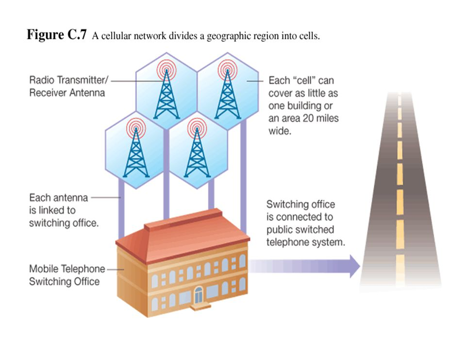 Microwave Microwave transmission is a high-frequency radio signal that is sent through the air using either terrestrial (earth-based) systems or satellite systems.