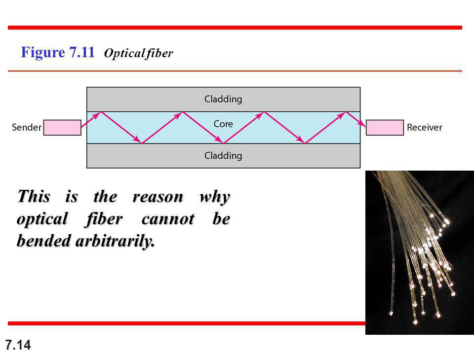 7.14 Figure 7.11 Optical fiber This is the reason why optical fiber cannot be bended arbitrarily.