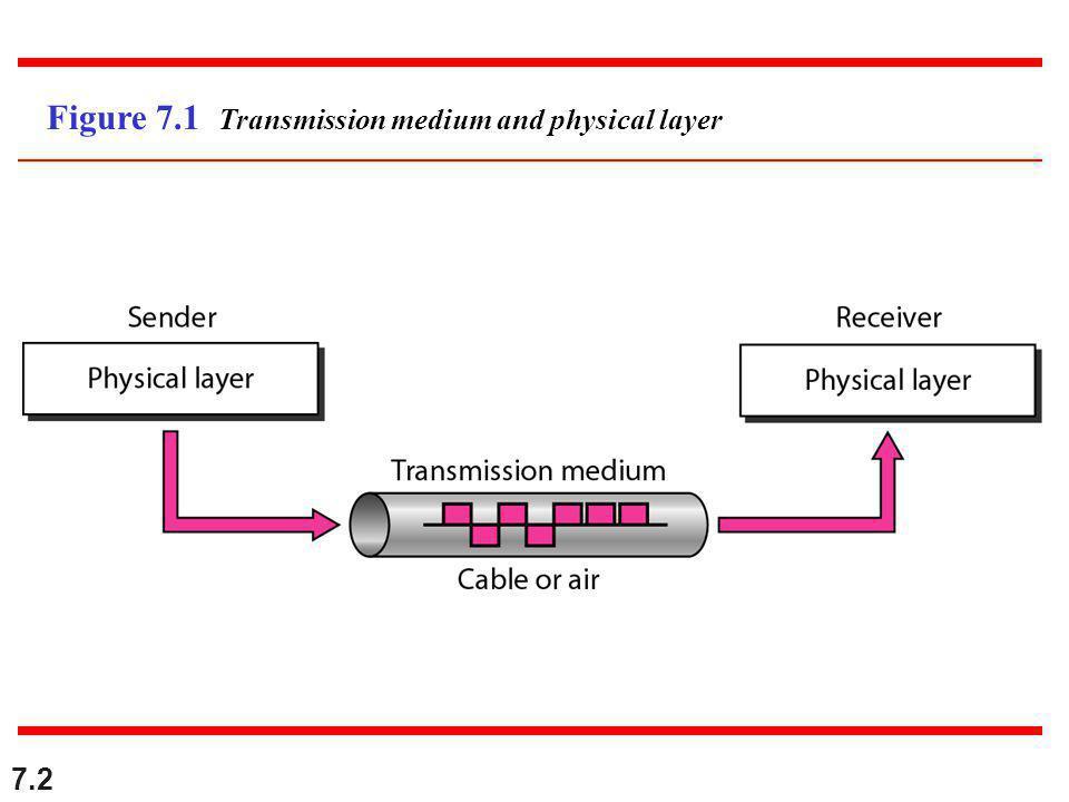 7.3 Figure 7.2 Classes of transmission media