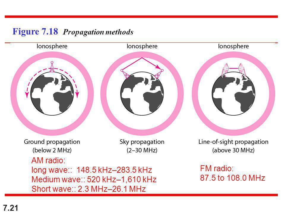 7.21 Figure 7.18 Propagation methods FM radio: 87.5 to MHz AM radio: long wave:: kHz–283.5 kHz Medium wave:: 520 kHz–1,610 kHz Short wave:: 2.3 MHz–26.1 MHz