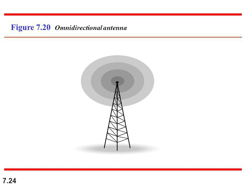 7.24 Figure 7.20 Omnidirectional antenna