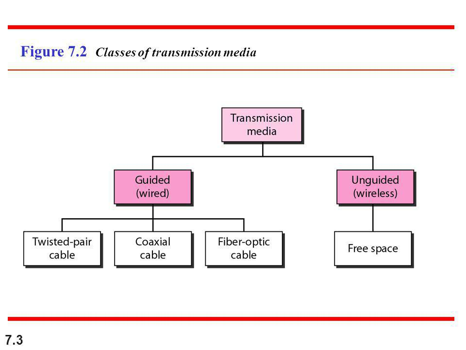 7.4 7-1 GUIDED MEDIA Guided media, which are those that provide a conduit from one device to another, include twisted-pair cable, coaxial cable, and fiber-optic cable.