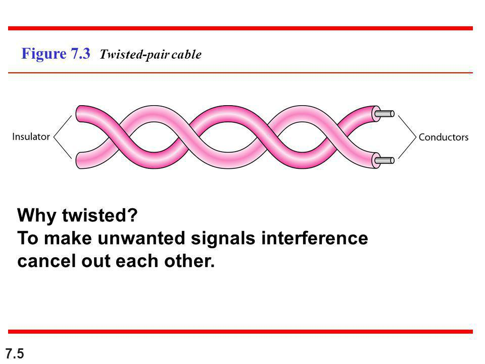 7.5 Figure 7.3 Twisted-pair cable Why twisted.