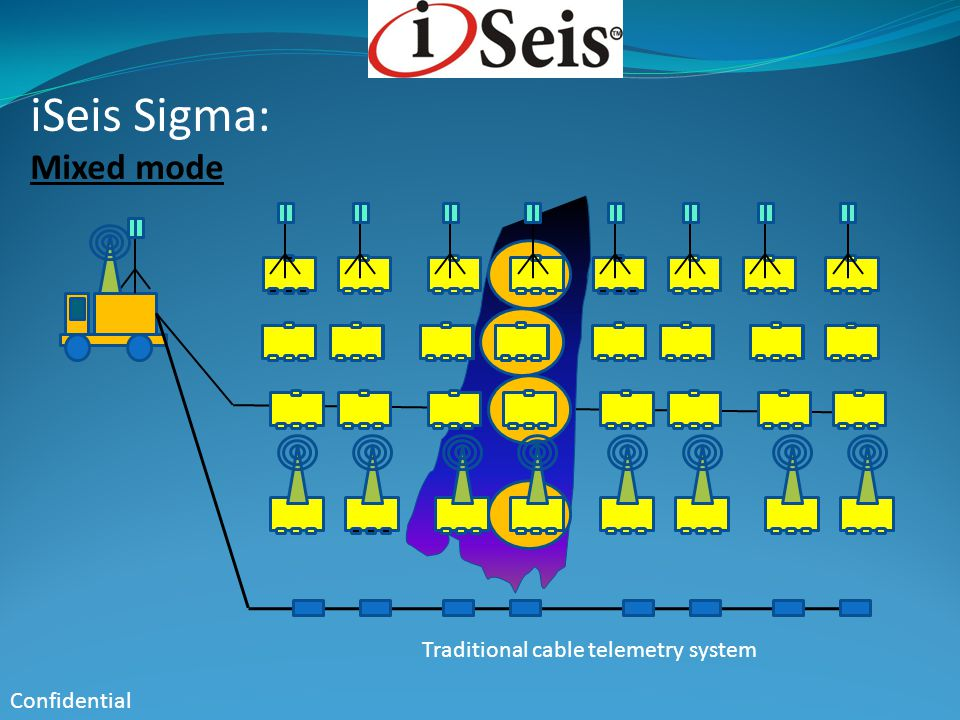 iSeis Sigma: Mixed mode Confidential Traditional cable telemetry system