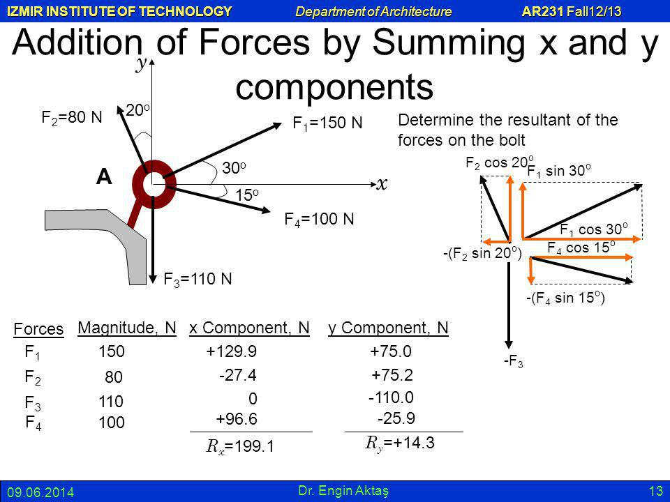 IZMIR INSTITUTE OF TECHNOLOGY Department of Architecture AR231 Fall12/13 09.06.2014 Dr. Engin Aktaş 13 Addition of Forces by Summing x and y component