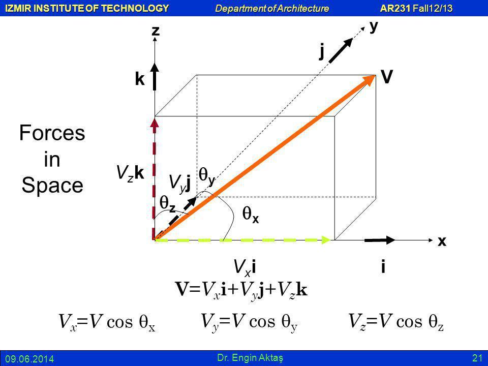 IZMIR INSTITUTE OF TECHNOLOGY Department of Architecture AR231 Fall12/13 09.06.2014 Dr. Engin Aktaş 21 Forces in Space x y z V VzkVzk k j iVxiVxi VyjV