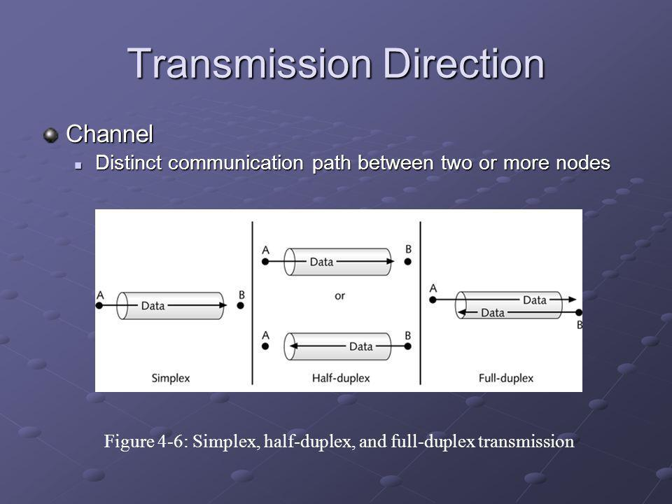 Transmission Direction Channel Distinct communication path between two or more nodes Distinct communication path between two or more nodes Figure 4-6: Simplex, half-duplex, and full-duplex transmission