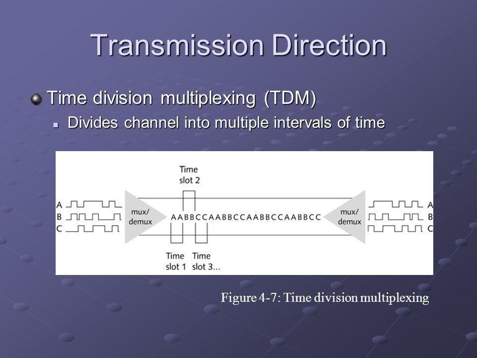 Transmission Direction Time division multiplexing (TDM) Divides channel into multiple intervals of time Divides channel into multiple intervals of time Figure 4-7: Time division multiplexing