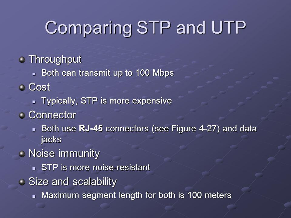 Comparing STP and UTP Throughput Both can transmit up to 100 Mbps Both can transmit up to 100 MbpsCost Typically, STP is more expensive Typically, STP is more expensiveConnector Both use RJ-45 connectors (see Figure 4-27) and data jacks Both use RJ-45 connectors (see Figure 4-27) and data jacks Noise immunity STP is more noise-resistant STP is more noise-resistant Size and scalability Maximum segment length for both is 100 meters Maximum segment length for both is 100 meters