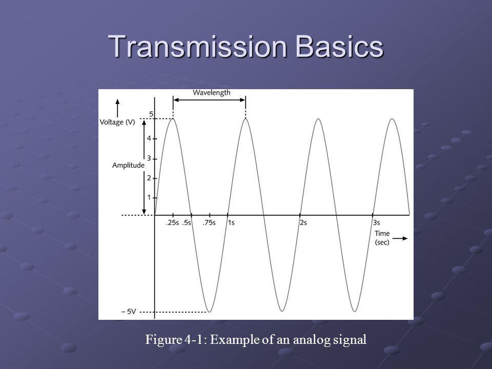 Transmission Basics Figure 4-1: Example of an analog signal