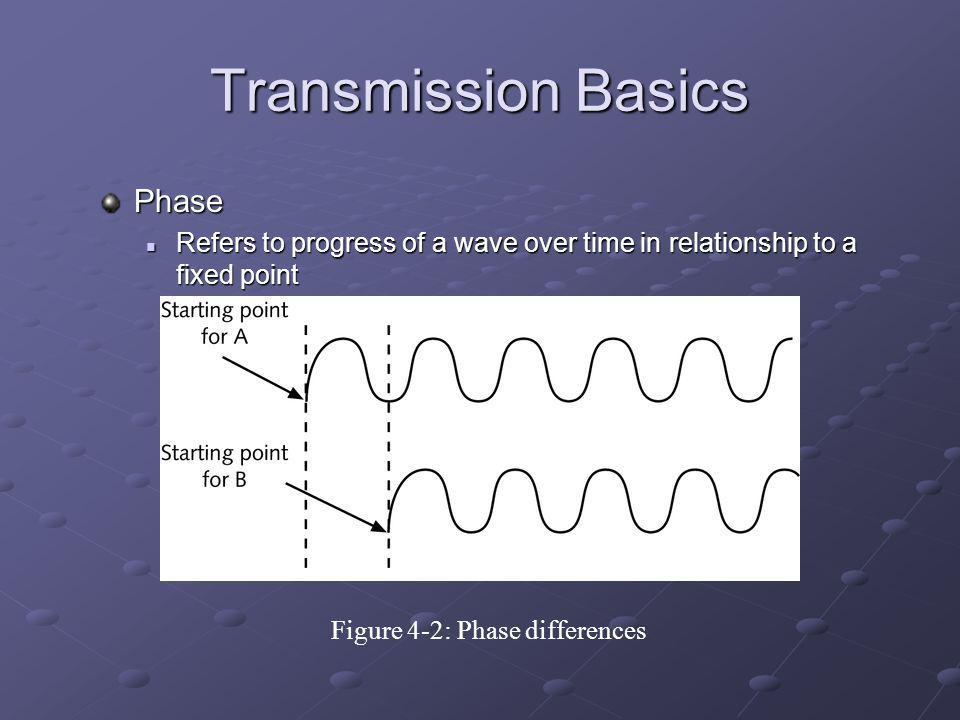 Transmission Basics Phase Refers to progress of a wave over time in relationship to a fixed point Refers to progress of a wave over time in relationship to a fixed point Figure 4-2: Phase differences