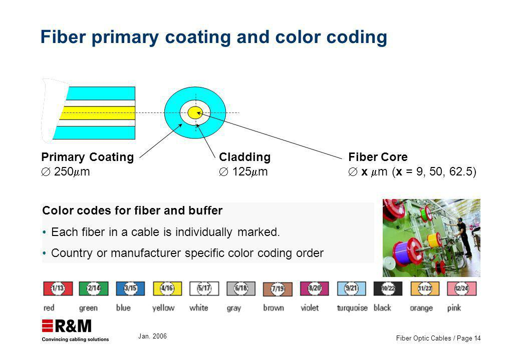Jan. 2006 Fiber Optic Cables / Page 14 Fiber primary coating and color coding Color codes for fiber and buffer Each fiber in a cable is individually m