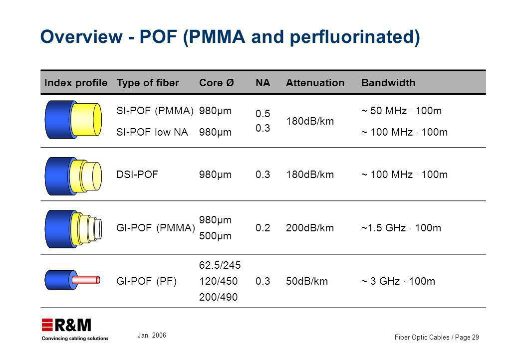 Jan. 2006 Fiber Optic Cables / Page 29 Overview - POF (PMMA and perfluorinated) Index profileType of fiberCore ØNAAttenuationBandwidth SI-POF (PMMA) S