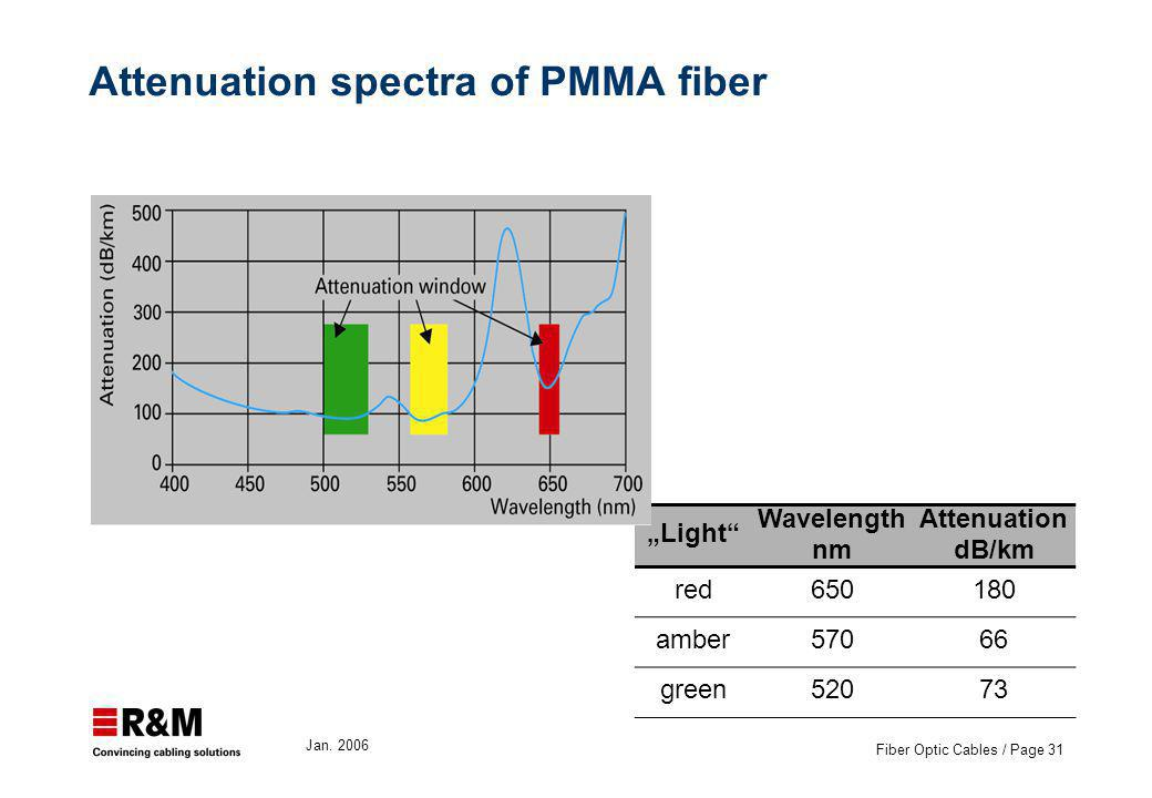 Jan. 2006 Fiber Optic Cables / Page 31 Attenuation spectra of PMMA fiber Light Wavelength nm Attenuation dB/km red650180 amber57066 green52073