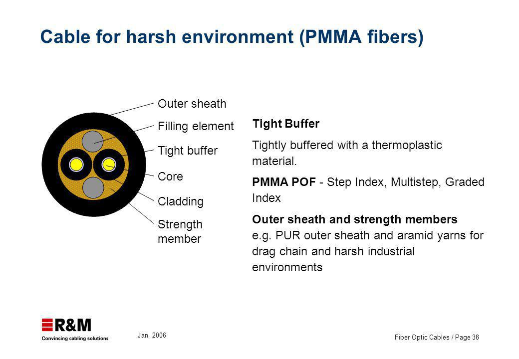 Jan. 2006 Fiber Optic Cables / Page 38 Cable for harsh environment (PMMA fibers) Tight buffer Cladding Core Outer sheath Strength member Filling eleme