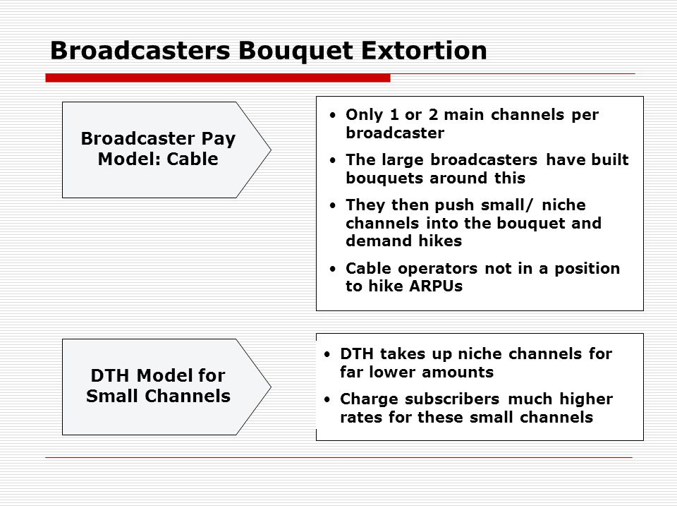 Broadcasters Bouquet Extortion Broadcaster Pay Model: Cable Only 1 or 2 main channels per broadcaster The large broadcasters have built bouquets around this They then push small/ niche channels into the bouquet and demand hikes Cable operators not in a position to hike ARPUs DTH Model for Small Channels DTH takes up niche channels for far lower amounts Charge subscribers much higher rates for these small channels