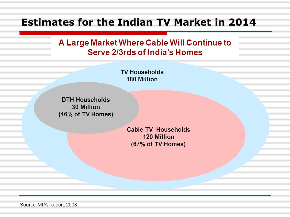 TV Households 180 Million Cable TV Households 120 Million (67% of TV Homes) DTH Households 30 Million (16% of TV Homes) Source: MPA Report, 2008 A Large Market Where Cable Will Continue to Serve 2/3rds of Indias Homes Estimates for the Indian TV Market in 2014