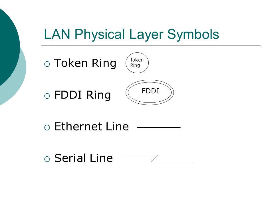 LAN Physical Layer Symbols Token Ring FDDI Ring Ethernet Line Serial Line Token Ring FDDI