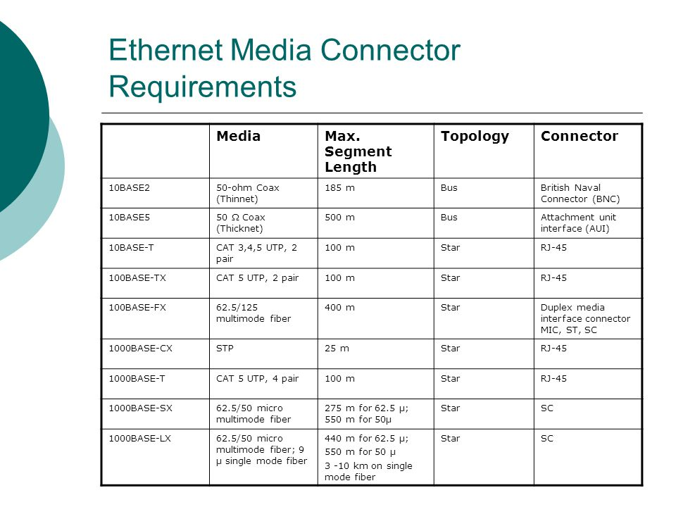 Ethernet Media Connector Requirements MediaMax. Segment Length TopologyConnector 10BASE250-ohm Coax (Thinnet) 185 mBusBritish Naval Connector (BNC) 10
