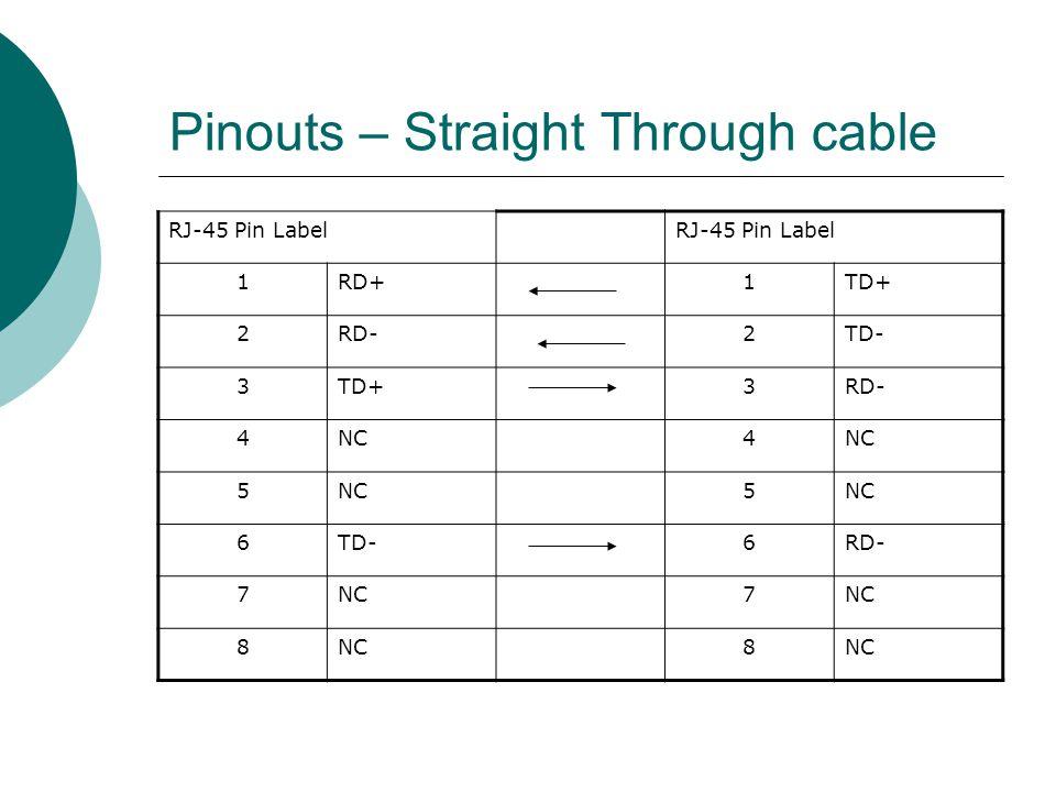 Pinouts – Straight Through cable RJ-45 Pin Label 1RD+1TD+ 2RD-2TD- 3TD+3RD- 4NC4 5 5 6TD-6RD- 7NC7 8 8