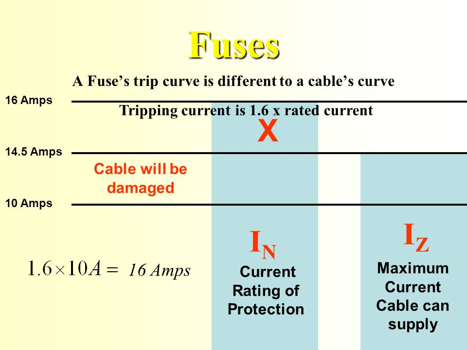 A Fuses trip curve is different to a cables curve 10 Amps Maximum Current Cable can supply IZ IZ 16 Amps 14.5 Amps Current Rating of Protection IN IN Fuses Tripping current is 1.6 x rated current 16 Amps Cable will be damaged X