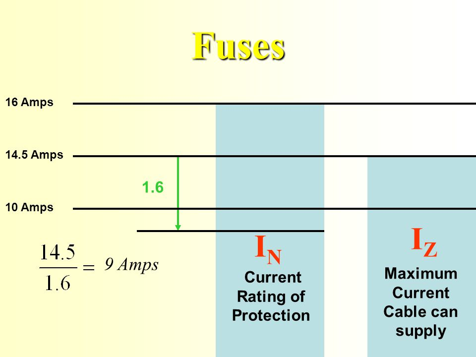 10 Amps Maximum Current Cable can supply IZ IZ 9 Amps 14.5 Amps Current Rating of Protection IN IN Fuses 16 Amps 1.6