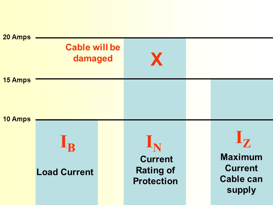 Load Current 10 Amps Maximum Current Cable can supply Current Rating of Protection 15 Amps 20 Amps X Cable will be damaged IB IB IN IN IZ IZ Protection will nuisance trip