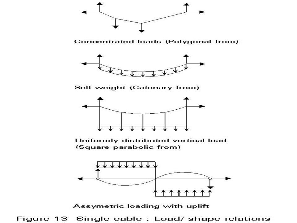 SPECIAL DESIGN CONSIDERATIONS: (And Corrective Measures) Lightness of the flexible suspension cable is the demerit of the system, which can be largely eliminated through pre- stressing so that it can receive frictional forces that also may be upward directed.