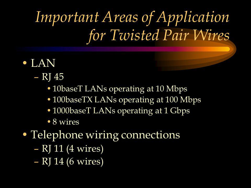 Important Areas of Application for Twisted Pair Wires LAN –RJ 45 10baseT LANs operating at 10 Mbps 100baseTX LANs operating at 100 Mbps 1000baseT LANs operating at 1 Gbps 8 wires Telephone wiring connections –RJ 11 (4 wires) –RJ 14 (6 wires)