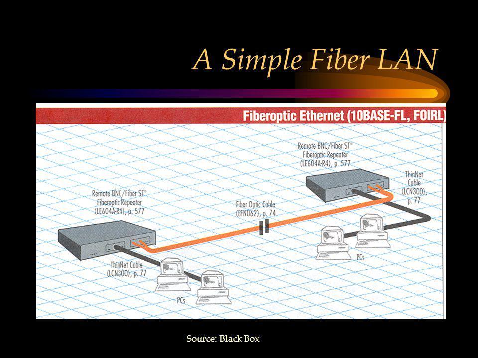 A Simple Fiber LAN Source: Black Box