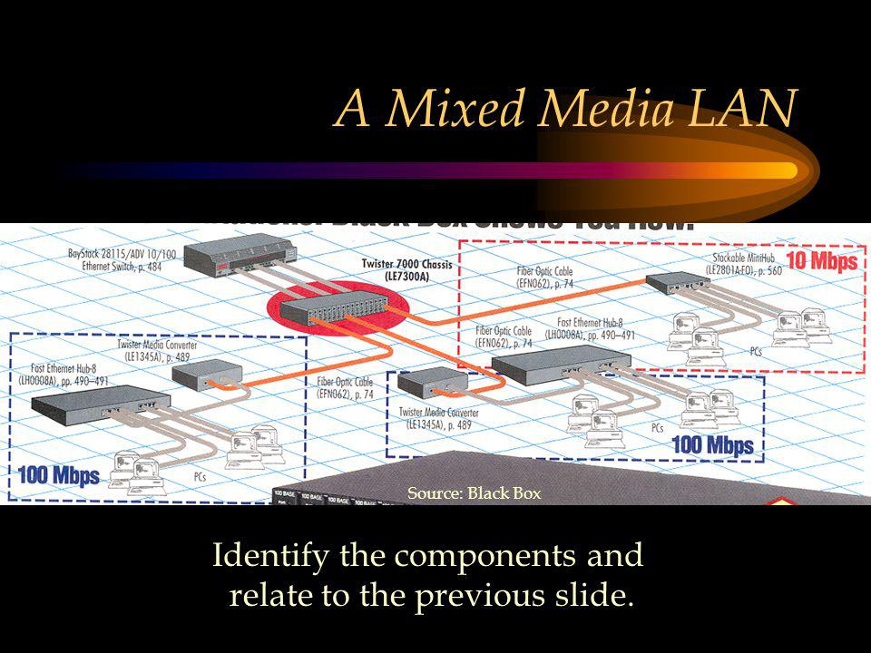 A Mixed Media LAN Source: Black Box Identify the components and relate to the previous slide.