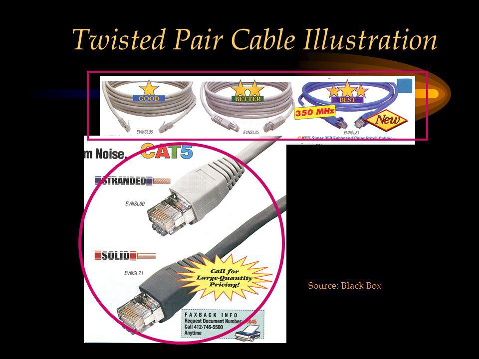 Twisted Pair Cable Illustration Source: Black Box