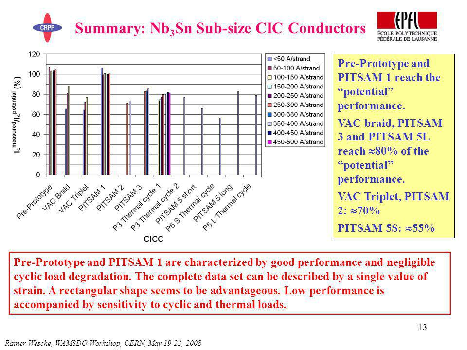 13 Summary: Nb 3 Sn Sub-size CIC Conductors Rainer Wesche, WAMSDO Workshop, CERN, May 19-23, 2008 Pre-Prototype and PITSAM 1 reach the potential performance.
