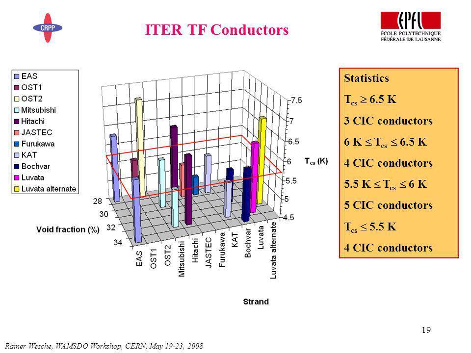 19 ITER TF Conductors Rainer Wesche, WAMSDO Workshop, CERN, May 19-23, 2008 Statistics T cs 6.5 K 3 CIC conductors 6 K T cs 6.5 K 4 CIC conductors 5.5