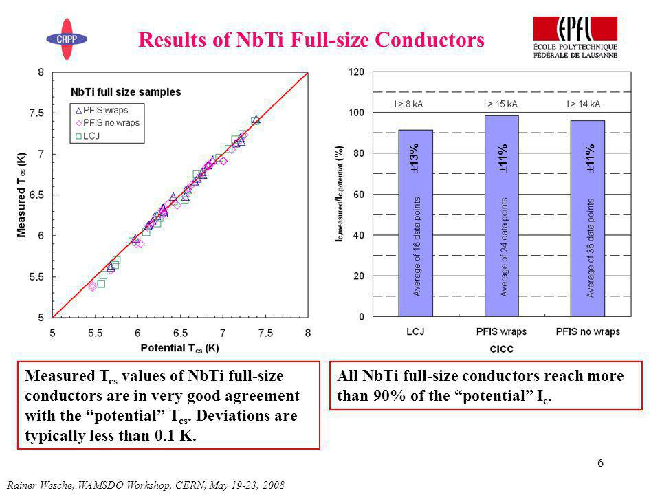 6 Rainer Wesche, WAMSDO Workshop, CERN, May 19-23, 2008 Results of NbTi Full-size Conductors Measured T cs values of NbTi full-size conductors are in very good agreement with the potential T cs.