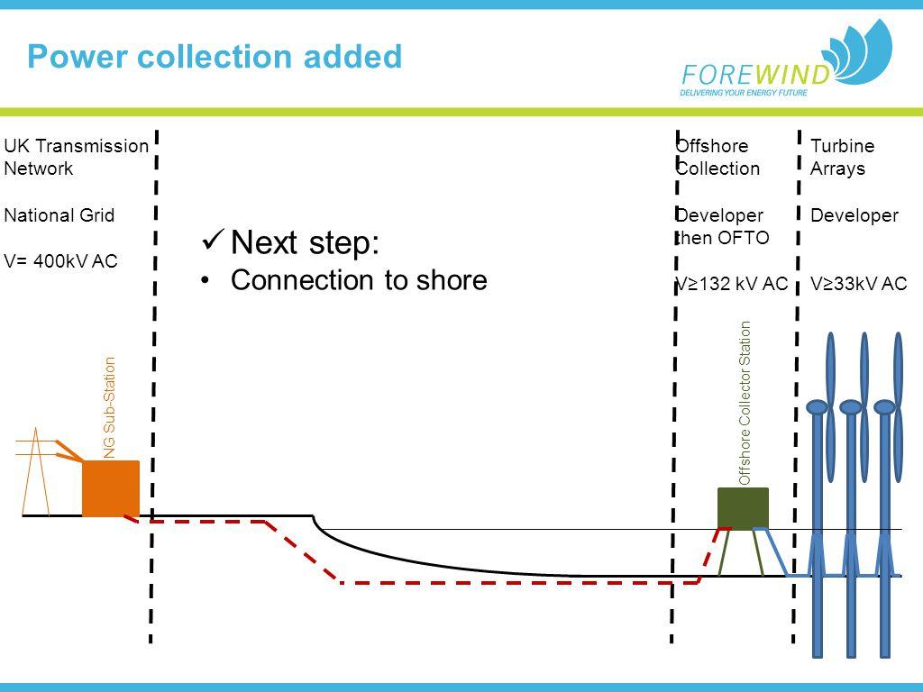 Power collection added UK Transmission Network National Grid V= 400kV AC Turbine Arrays Developer V33kV AC Offshore Collection Developer then OFTO V13