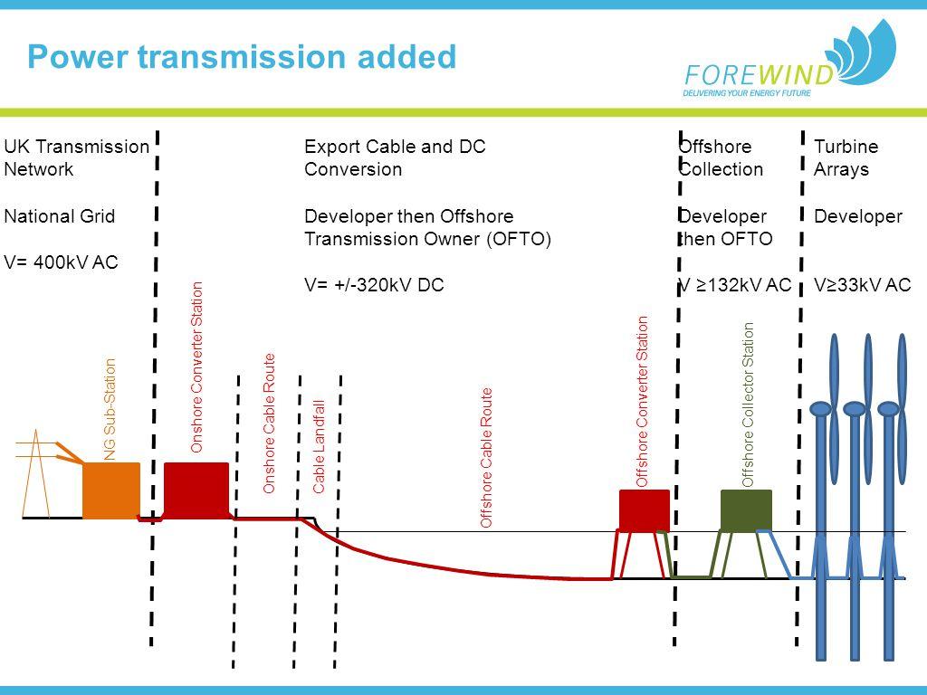 Power transmission added UK Transmission Network National Grid V= 400kV AC Turbine Arrays Developer V33kV AC Offshore Collection Developer then OFTO V