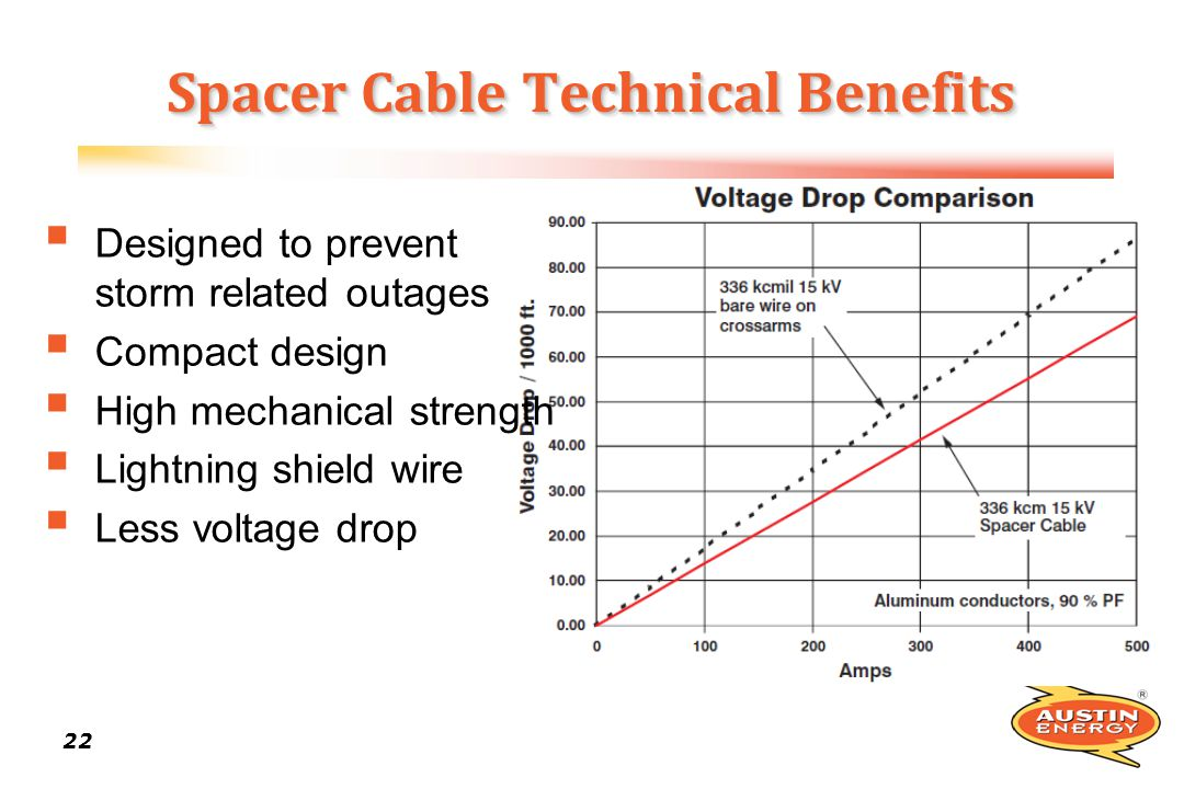 22 Spacer Cable Technical Benefits Designed to prevent storm related outages Compact design High mechanical strength Lightning shield wire Less voltag