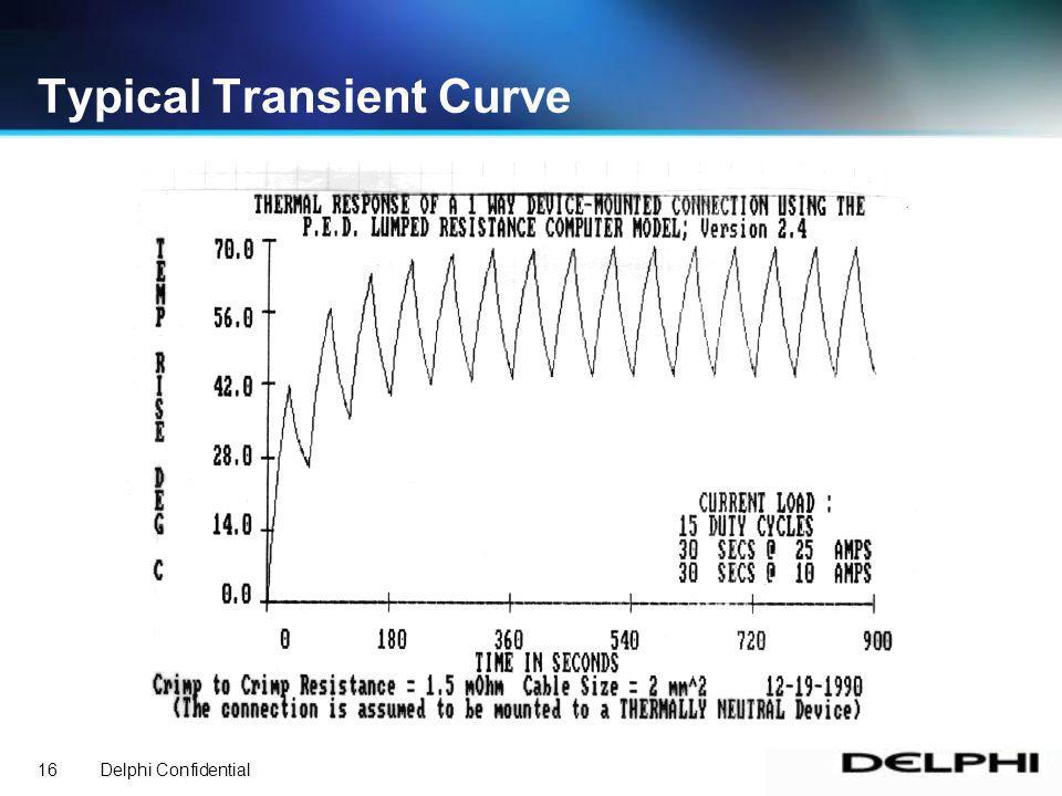 Delphi Confidential16 Typical Transient Curve