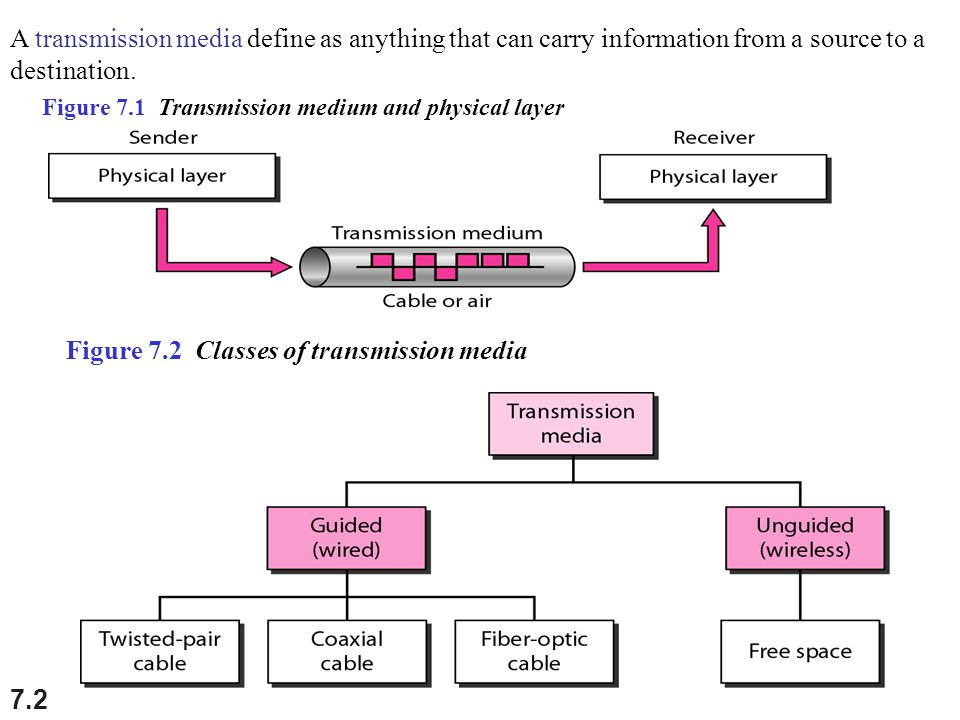7.2 Figure 7.1 Transmission medium and physical layer A transmission media define as anything that can carry information from a source to a destinatio