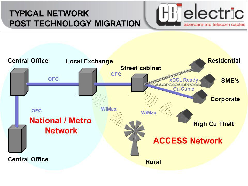 ACCESS Network National / Metro Network Central Office Local Exchange Street cabinet Rural Residential Corporate SMEs Central Office OFC WiMax OFC WiMax High Cu Theft xDSL Ready Cu Cable TYPICAL NETWORK POST TECHNOLOGY MIGRATION
