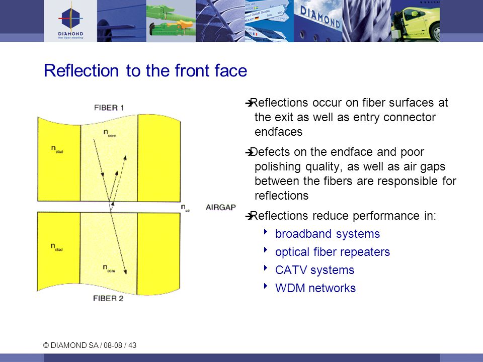 © DIAMOND SA / 08-08 / 43 Reflection to the front face Reflections occur on fiber surfaces at the exit as well as entry connector endfaces Defects on