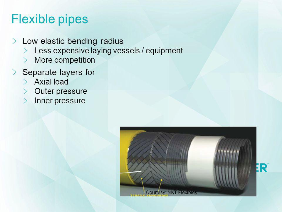 Flexible pipes Low elastic bending radius Less expensive laying vessels / equipment More competition Separate layers for Axial load Outer pressure Inn