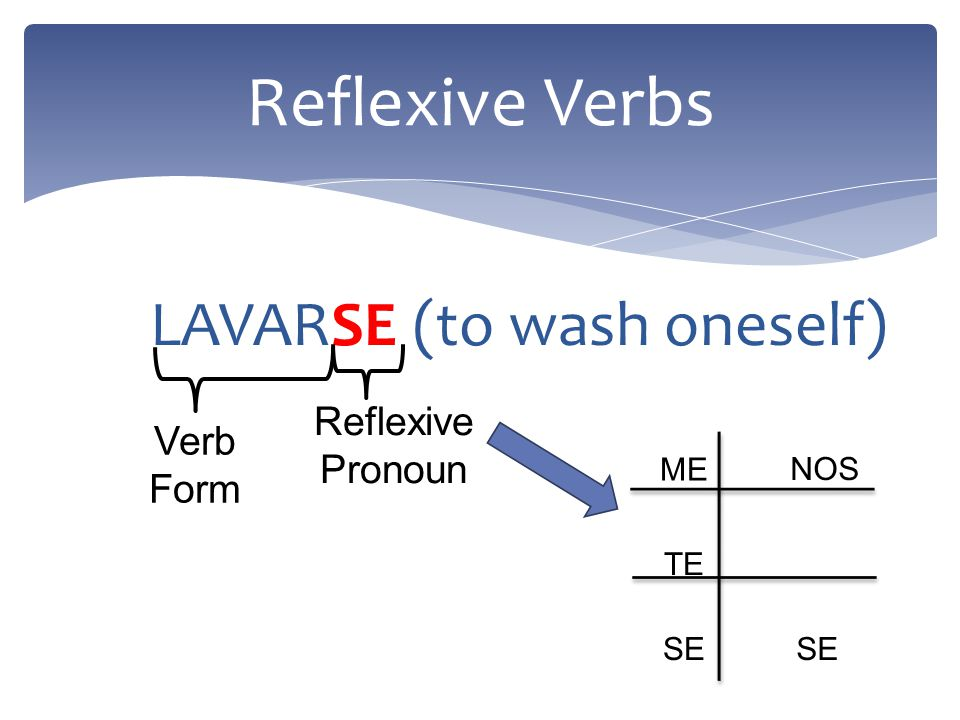 In Spanish, reflexive verbs have two parts: 1.a reflexive pronoun 2.a verb form Reflexive Verbs: Break It Down, Yall