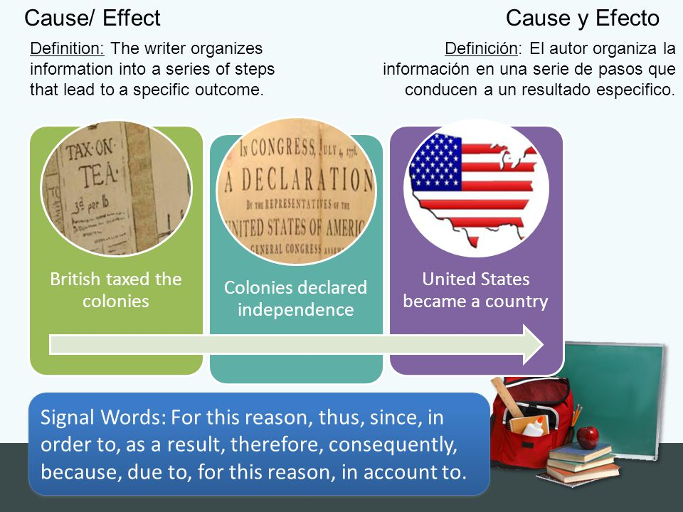 Cause/ Effect Definition: The writer organizes information into a series of steps that lead to a specific outcome. British taxed the colonies Colonies