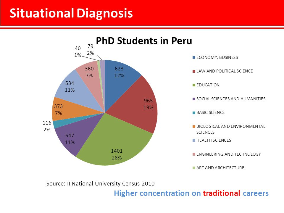 Situational Diagnosis Source: II National University Census 2010 Higher concentration on traditional careers