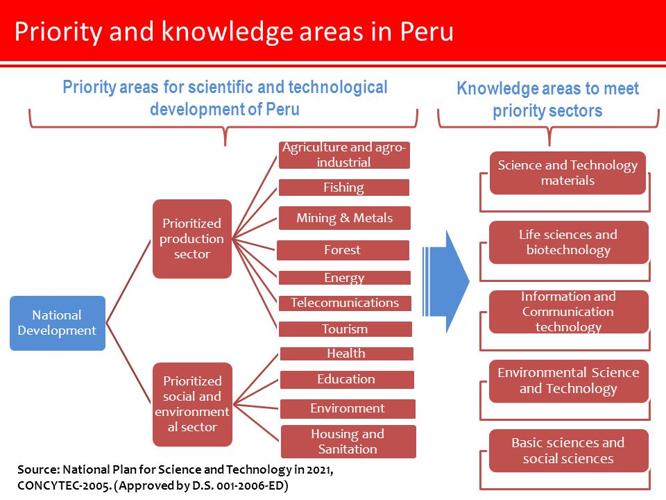Priority and knowledge areas in Peru National Development Prioritized production sector Agriculture and agro- industrial Fishing Mining & Metals Forest Energy Telecomunications Tourism Prioritized social and environment al sector Health Education Environment Housing and Sanitation Priority areas for scientific and technological development of Peru Source: National Plan for Science and Technology in 2021, CONCYTEC-2005.