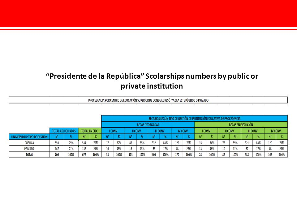 Presidente de la República Scolarships numbers by public or private institution